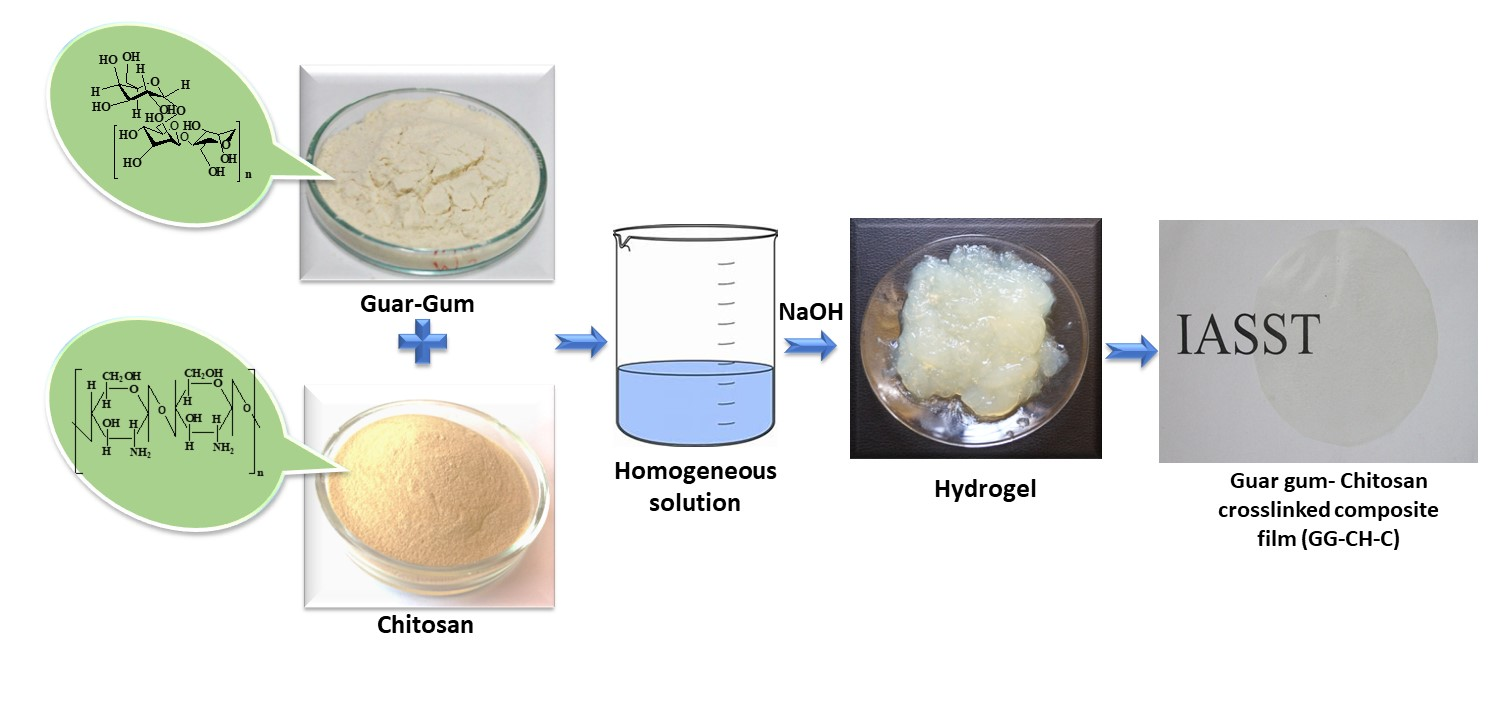Development of biodegradable polymer using guar gum and chitosan.